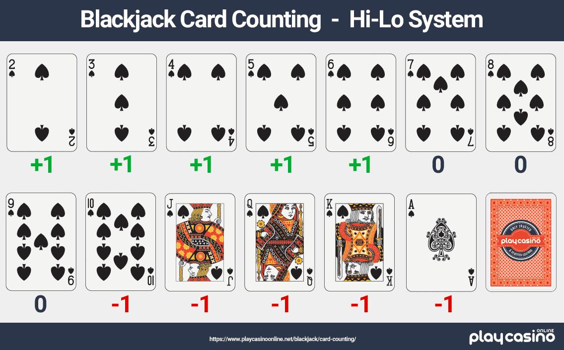 Blackjack Card Counting - Hi/Lo System